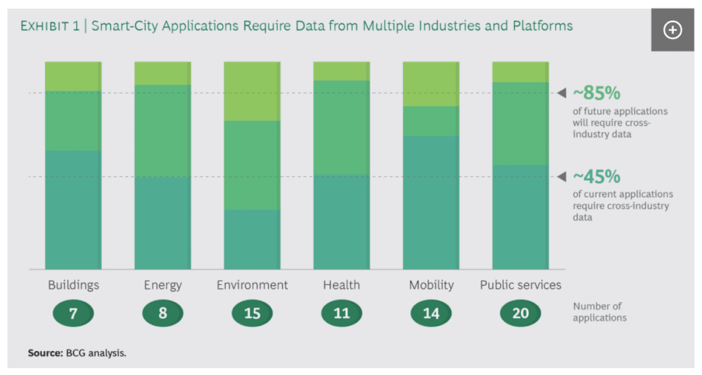 Boston Consulting Group The Risks and Rewards of Data Sharing for Smart Cities Chart